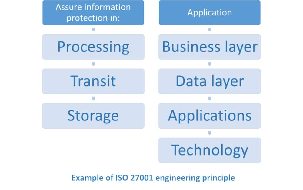ISO 27001 A.14.2.5 – What are secure engineering principles?
