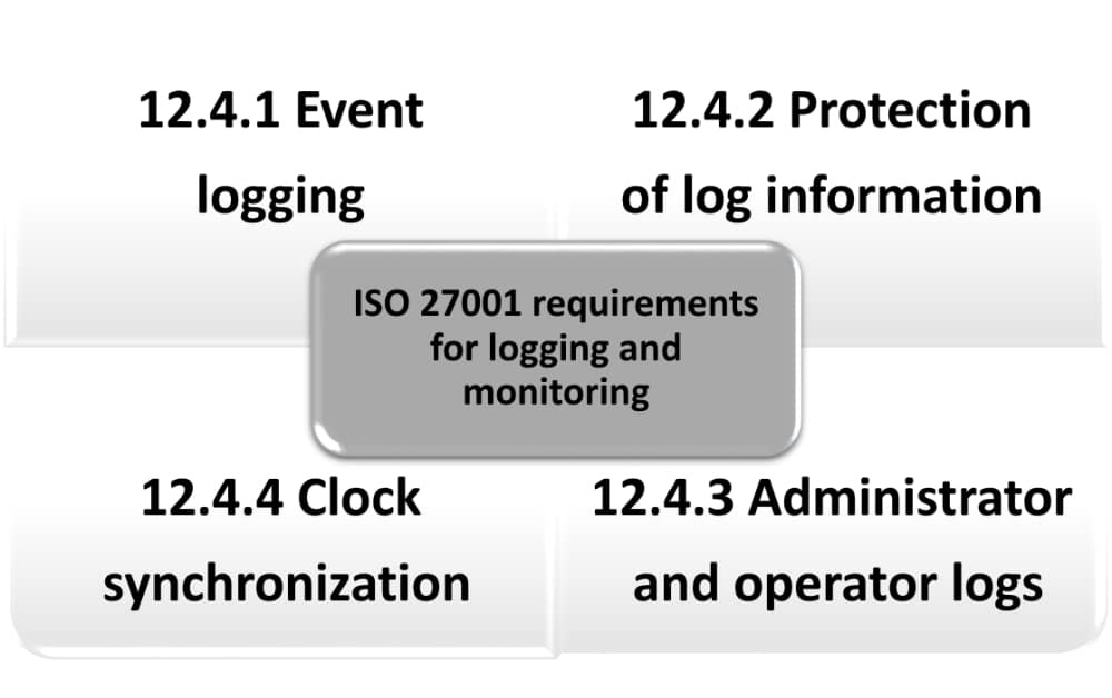 ISO 27001 logging and monitoring: How to comply with A.12.4