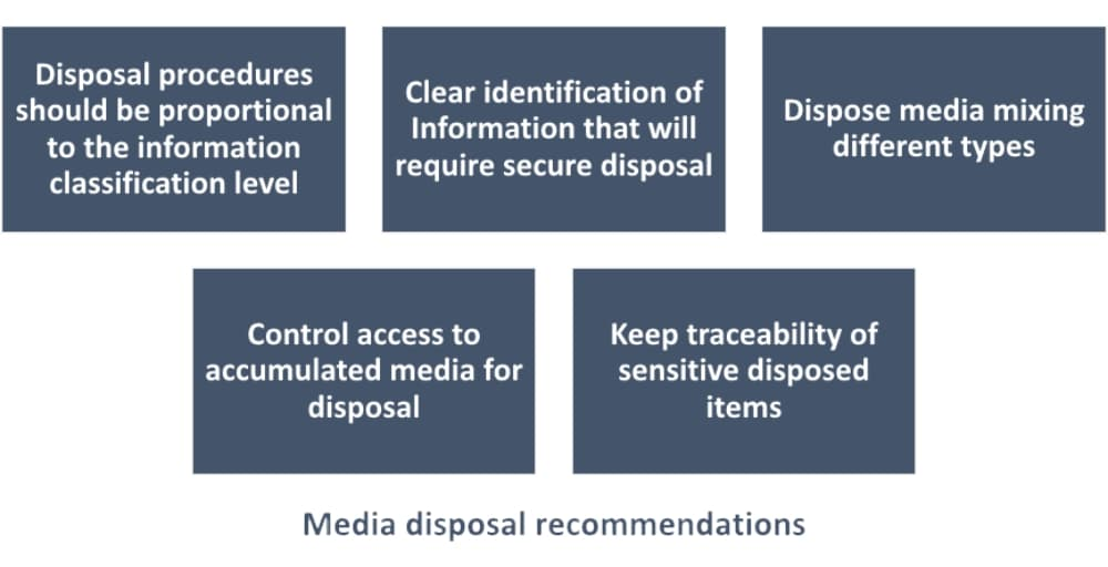 Media disposal recommendations
