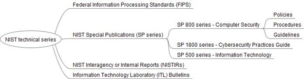 NIST_documentation_structure_figure