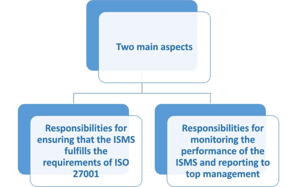 ISO 27001 - How to document roles and responsibilities