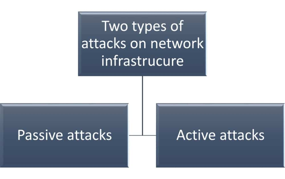 ISO 27001 network security A.13.1 - How to organize it