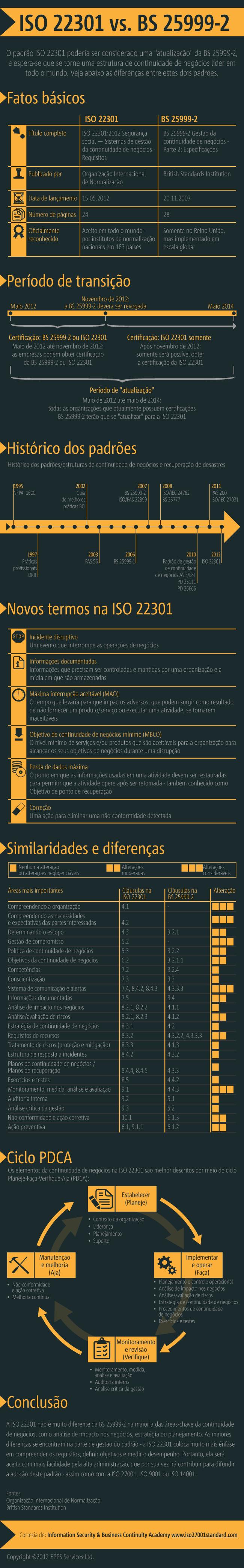 ISO-22301-vs-BS-25999-InfographicPT-450x2887