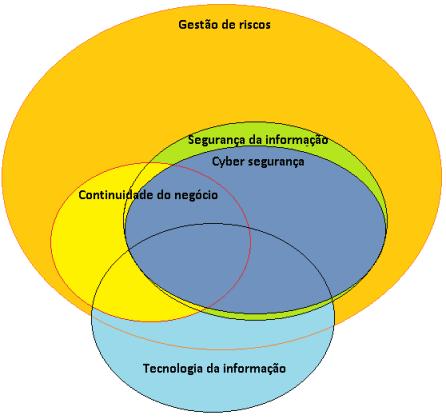 Information security vs risk management PT