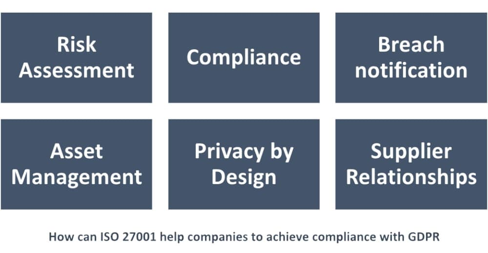 Does ISO 27001 implementation satisfy EU GDPR requirements?