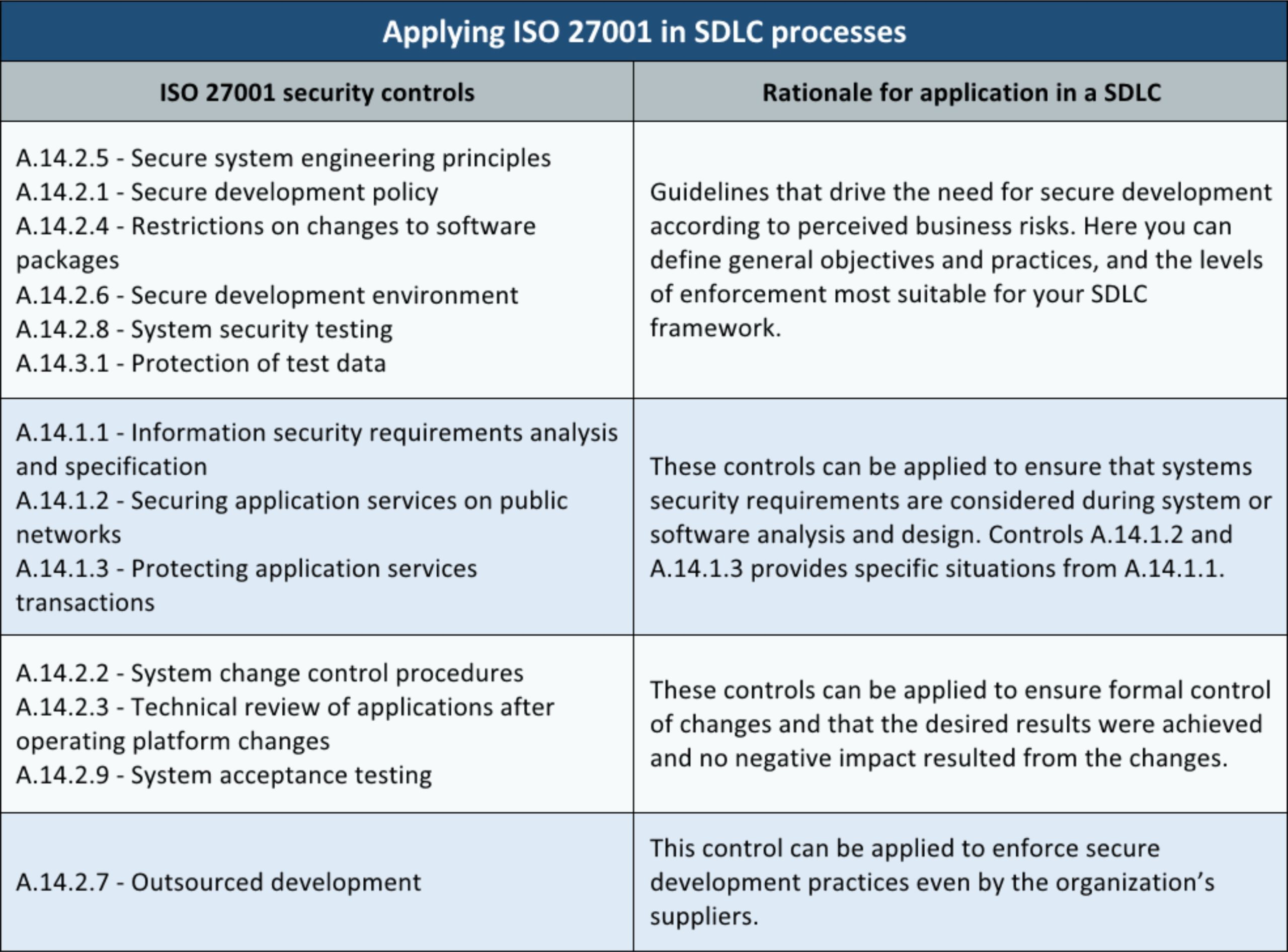 How to integrate ISO 27001 A.14 controls into the SDLC