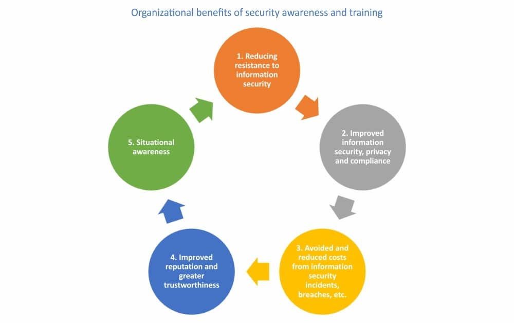 Company security awareness training: What are the benefits?
