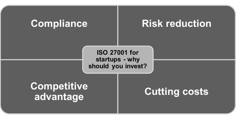 ISO 27001 for startups - is it worth investing in?