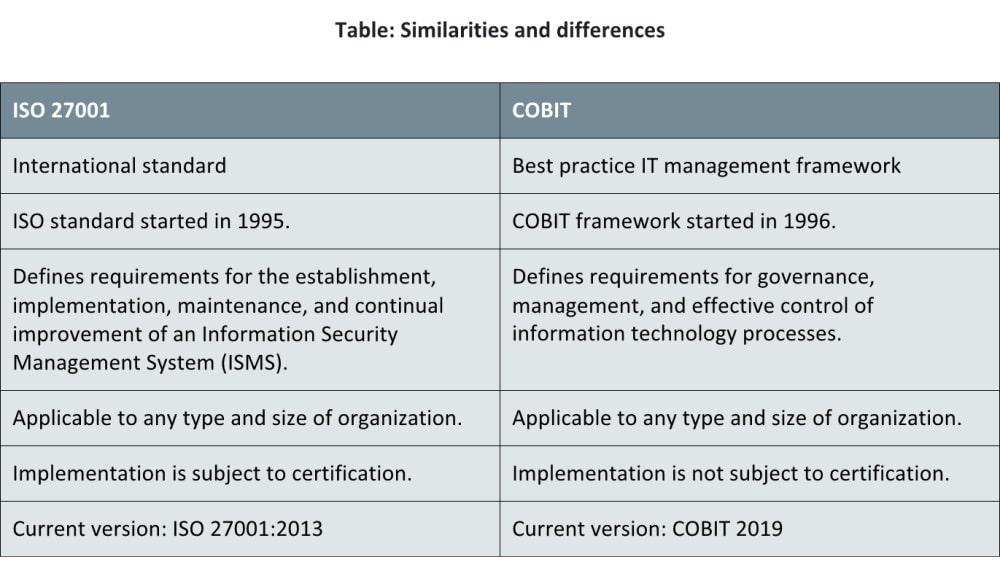 ISO 27001 vs. COBIT: A comparison