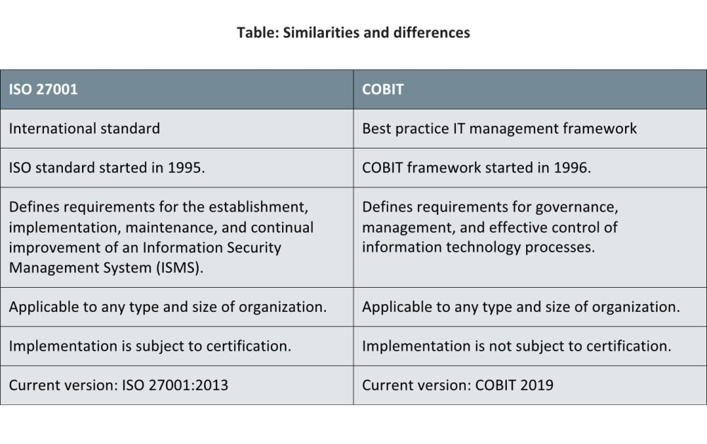 COBIT vs  ISO 27001: How much do they differ?