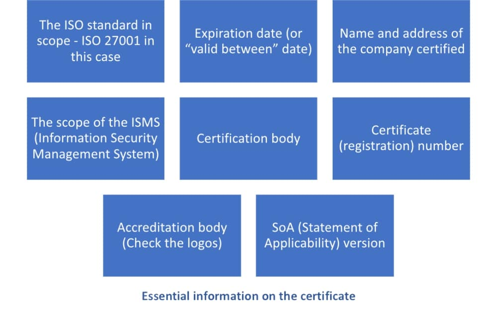 How to check ISO 27001 certified companies