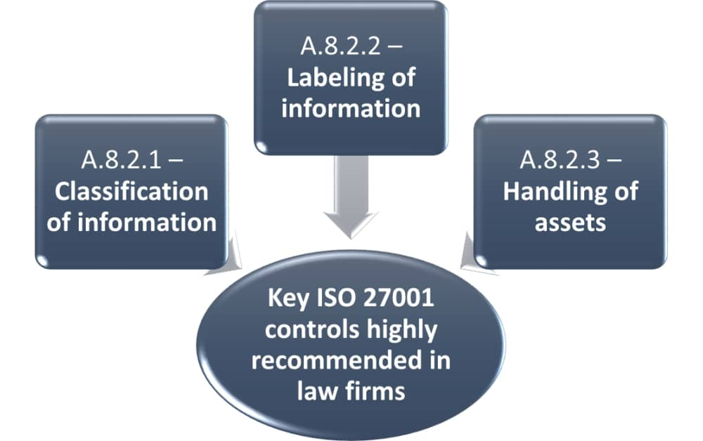 ISO 27001 for law firms: 3 ways to maintain confidentiality
