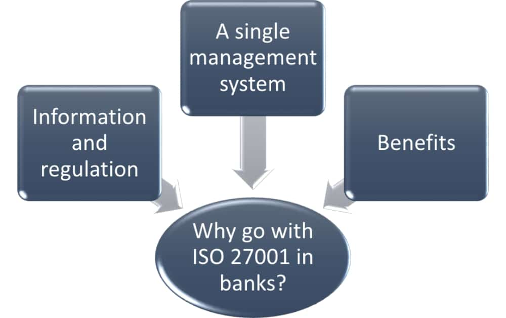 ISO 27001 for banks: A game-changing security investment