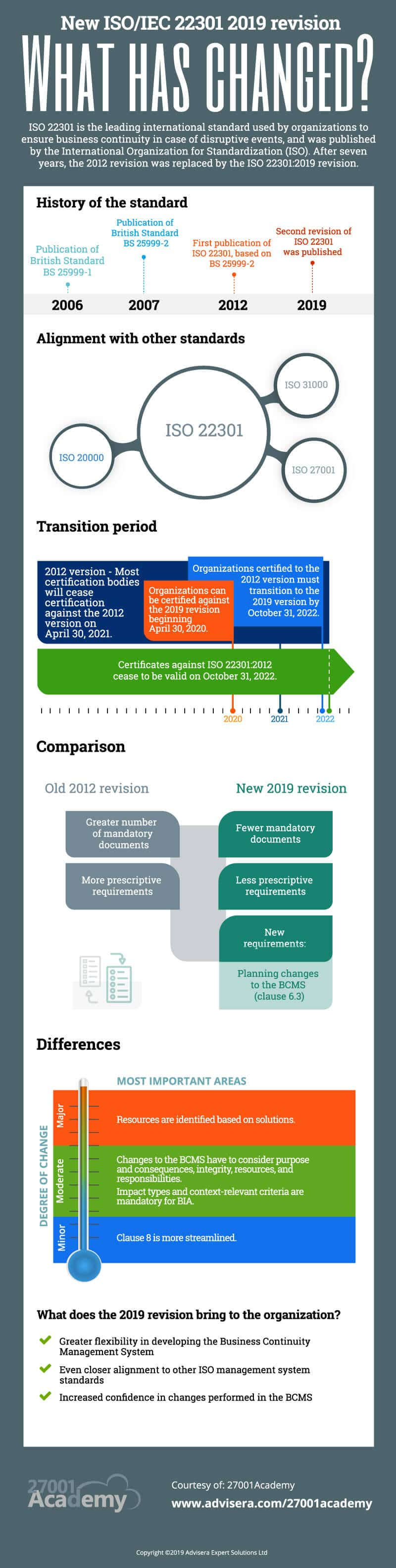 Infographic: ISO 22301:2012 vs. ISO 22301:2019 revision – What has changed?