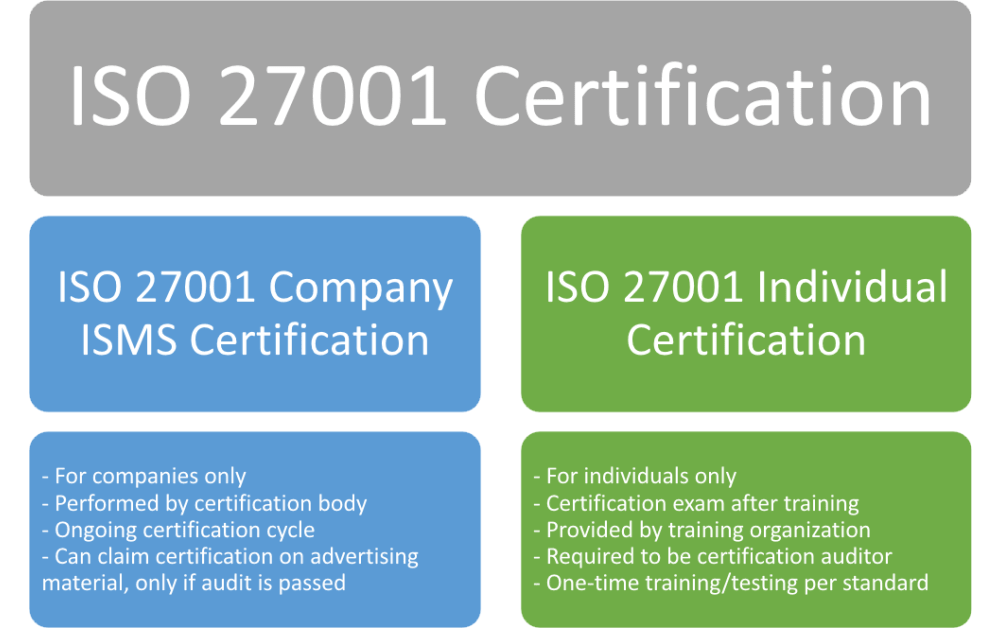 ISO 27001 certification: How to get it?