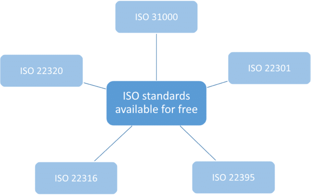 ISO 31000 and ISO 22301 available now for free download