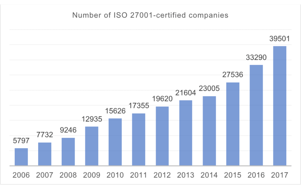 Number of ISO 27001-certified companies