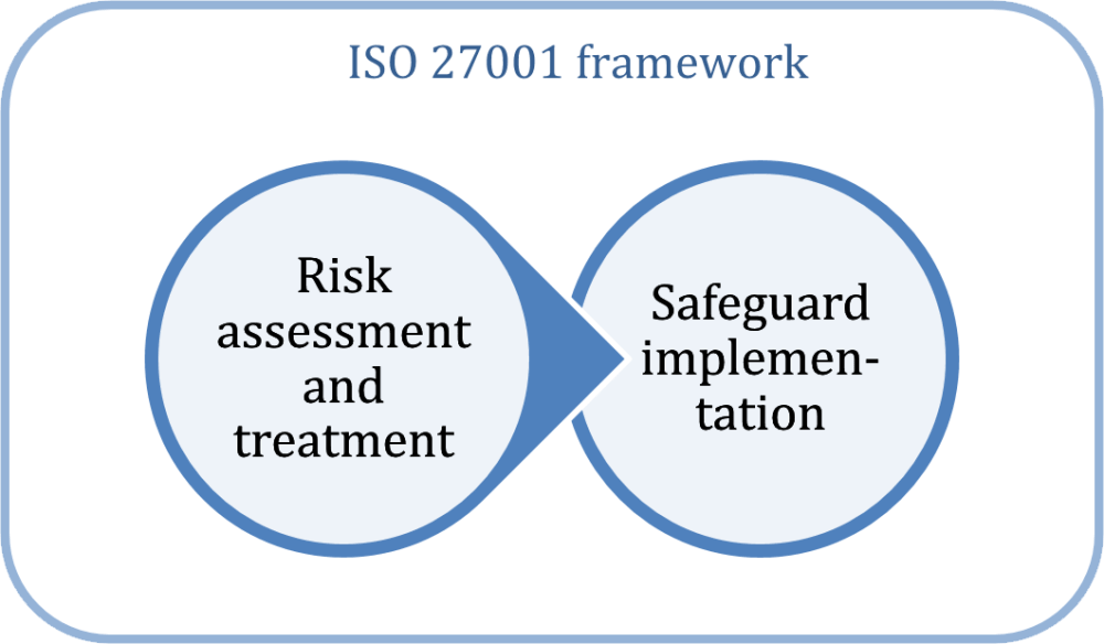 What is ISO 27001? A beginner's guide.