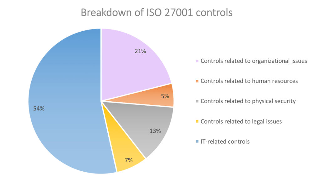 Breakdown of ISO 27001 controls