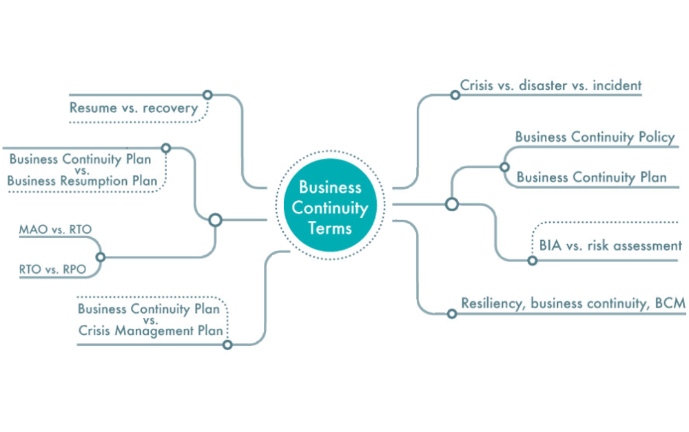 Business continuity terms explained: Key definitions