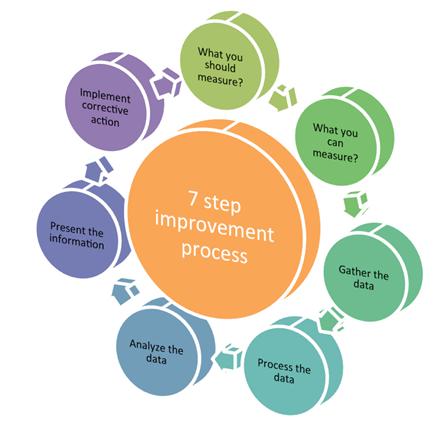 7_step_improvement_process