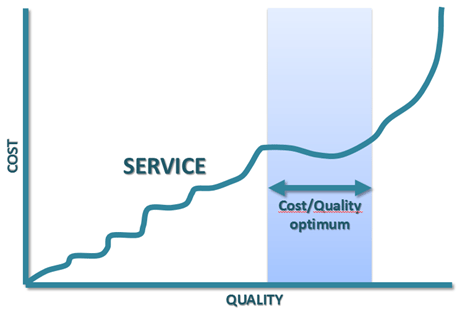 Balance_of_Quality_and_Cost_of_Service