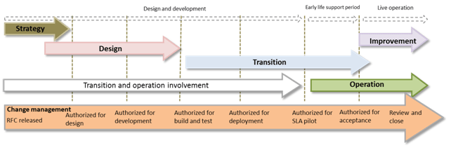 Change-Management-Throughout-the-IT-Service-Lifecycle