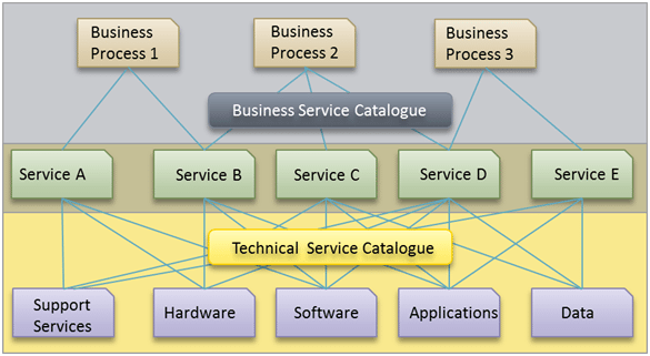 Correlation-between-Services-and-Business-Technical-Service-Catalogue