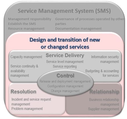 Design and transition of new or changed services