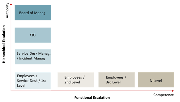 Example_of_Functional_and_Hierarchical_escalation_of_Incidents