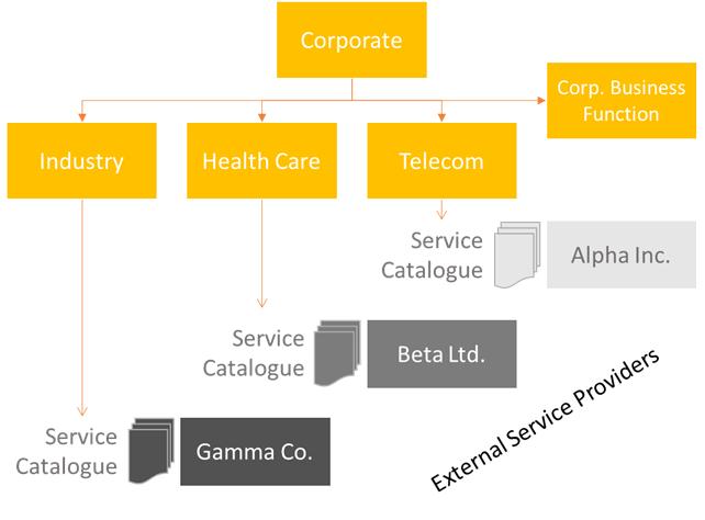 External Service Providers