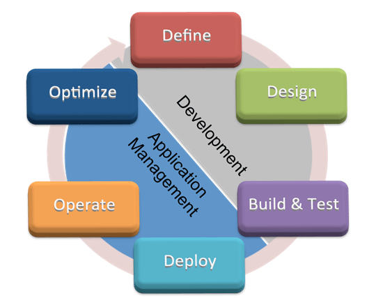 ITIL_Application_Management_Lifecycle1.png