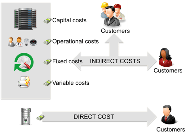 ITIL cost classification