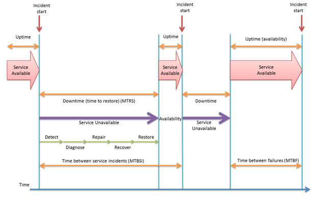 Incident lifecycle