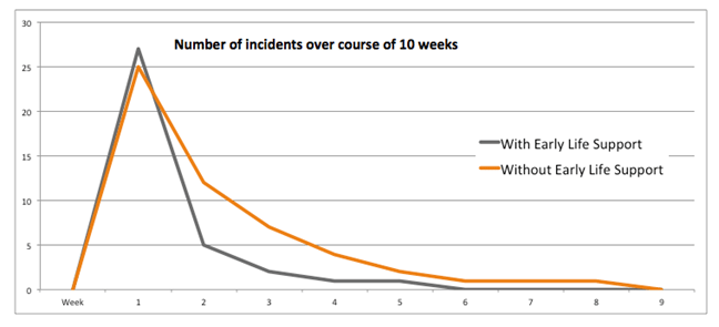 Number of recorded incidents