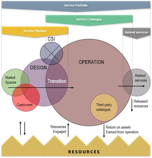 ITIL Service Portfolio Management Process Overview - 20000Academy