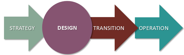 Strategy_Design_Transition_Operation