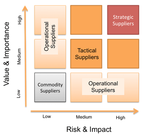 ITIL supplier management – depending on third-party suppliers