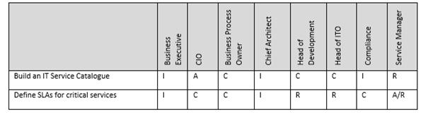sample raci