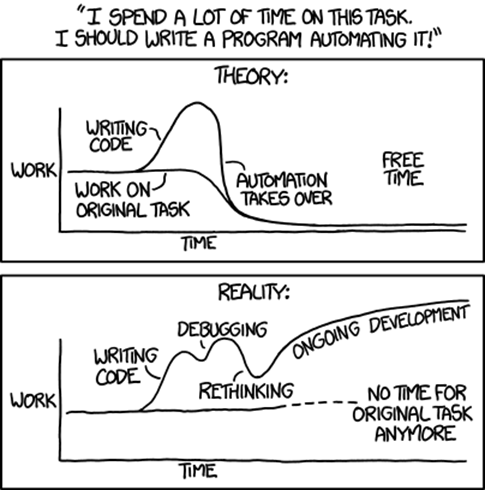 Risks of automation