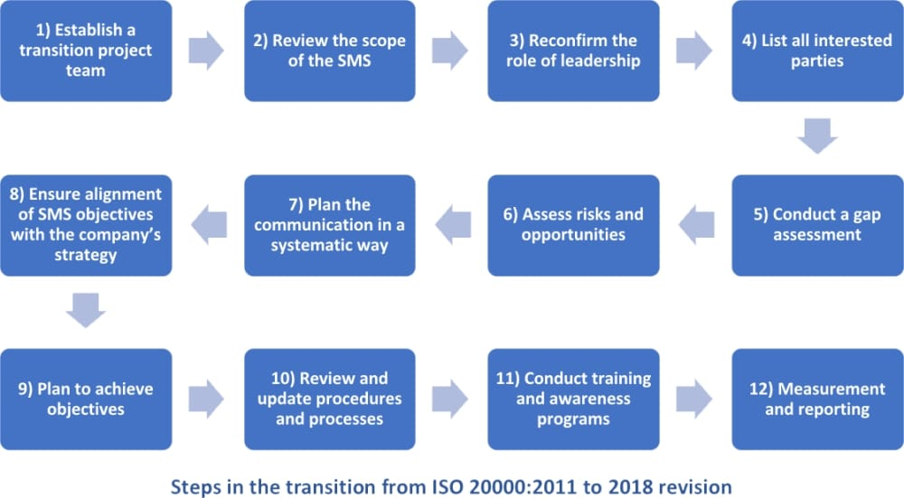12 steps in the transition from ISO 20000 2011 to 2018 revision