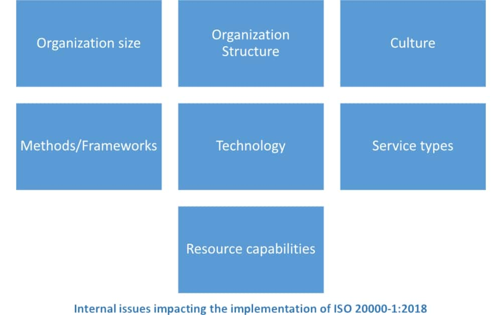 ISO 20000 context of organization: How to identify it
