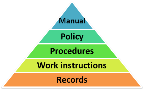 Iso 13485 How To Effectively Structure Qms Documentation