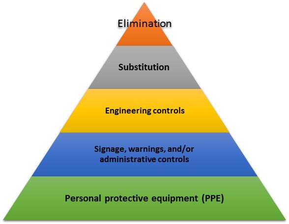 Hazard_controls
