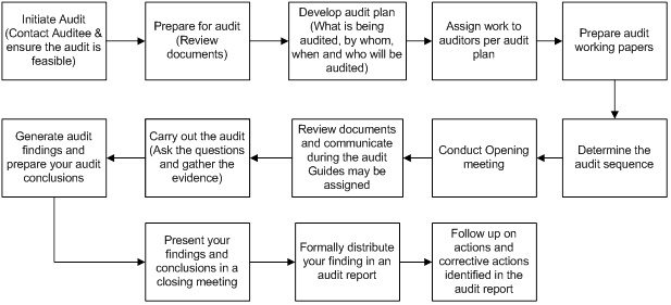 ISO 9001 internal audit in 13 steps using ISO 19011