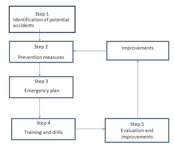 ISO 14001 Emergency Plan – Five Steps for Setting Up the Plan