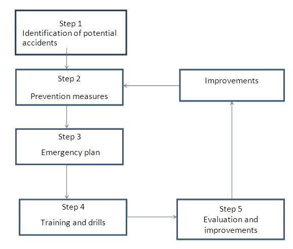 Emergency_plan