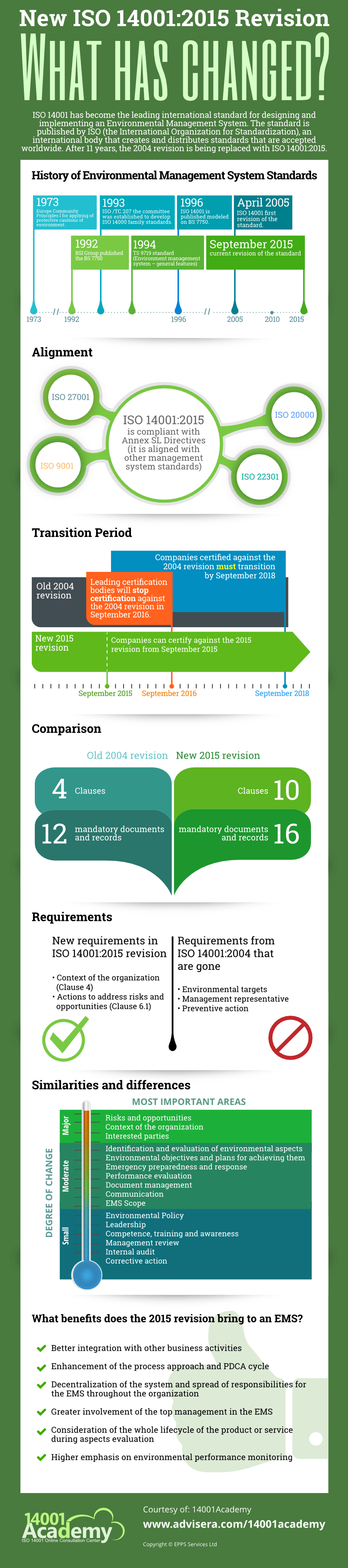 ISO 14001:2015 vs. 2004 revision changes
