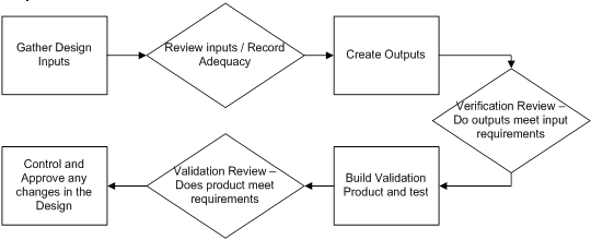 ISO 9001: Design Process Explained