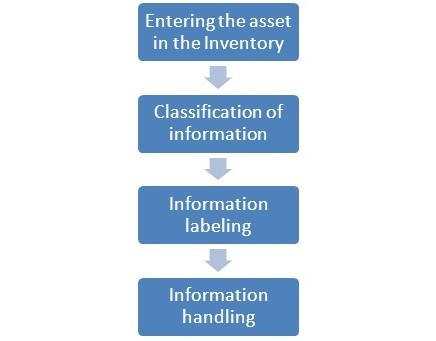 Iso 27001 Information Classification The 4 Step Guide